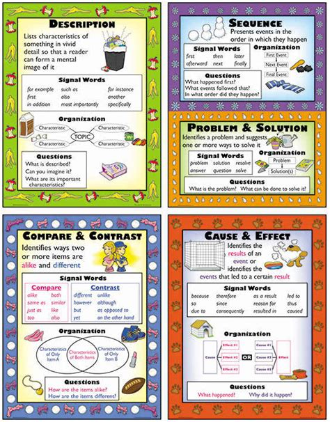 Informational Text Structures Teaching Poster Set - Charts