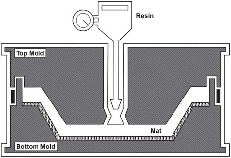 Composite Manufacturing Applications Of Pressure