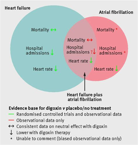 Safety and efficacy of digoxin: systematic review and meta