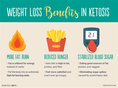 What Is Ketosis? - Perfect Keto