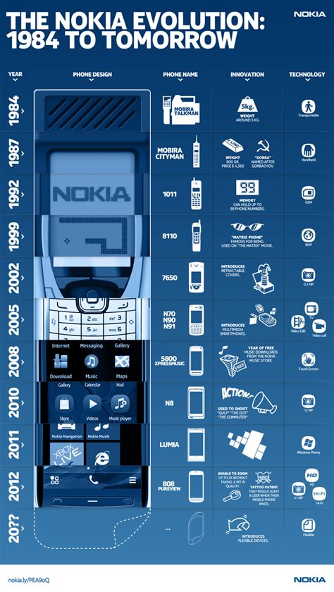 Nokia's Cell Phone Evolution, from 1984 to Infinity and