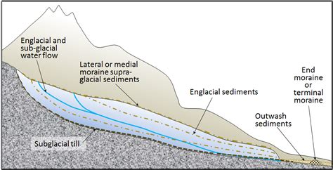 WFS News: Introduction to dating glacial sediments - WFS