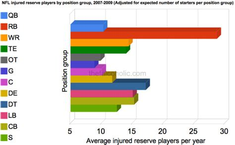 Found a chart of frequency of injuries by position : nfl