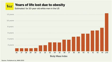Everything you wanted to know about obesity and weight