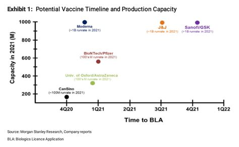 Who Is Winning the COVID-19 Vaccine Race?